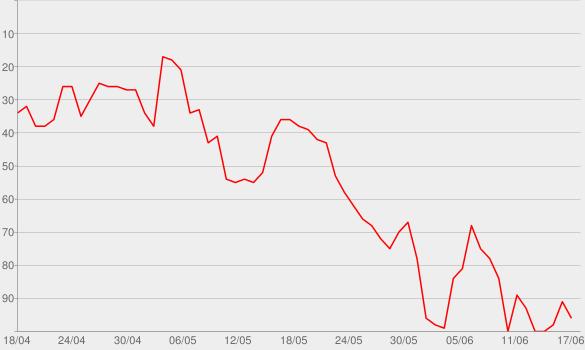 Chart progress graph for Air Balloon
