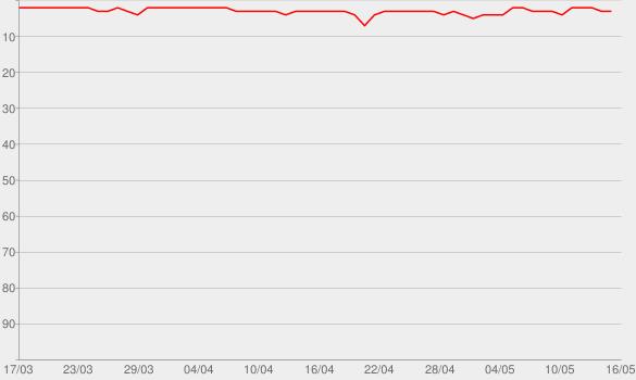 Chart progress graph for Mamilos