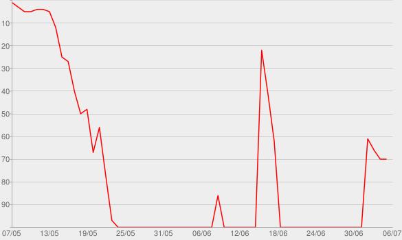 Chart progress graph for Higher Power