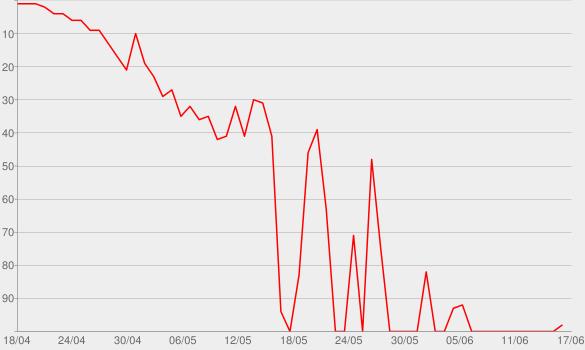 Chart progress graph for When It Rains, It Pours Pt. 2