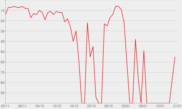 Chart progress graph for Hit's Winter! 2019