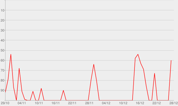 Chart progress graph for Radiojaputa