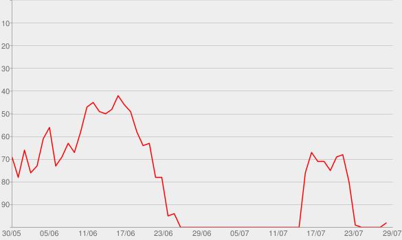 Chart progress graph for Wasted (feat. Matthew Koma)