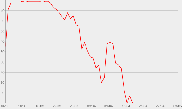 Chart progress graph for Maddie