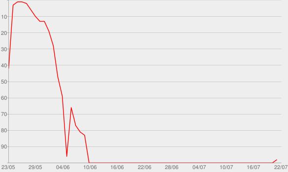 Chart progress graph for The Ringer MLB Show