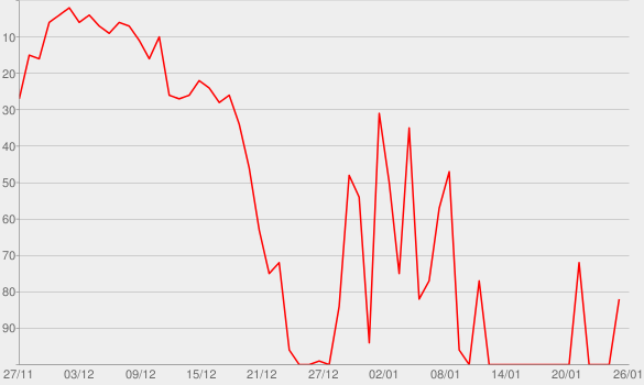 Chart progress graph for Ghosts