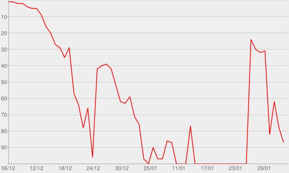 Chart progress graph for Romance