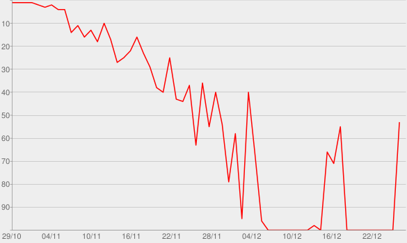 Chart progress graph for The Ex-Factor