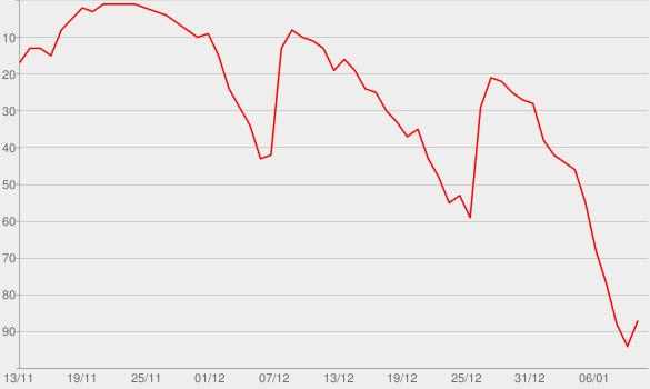 Chart progress graph for Bill Gates and Rashida Jones Ask Big Questions