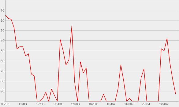 Chart progress graph for Ordineroli Speaking
