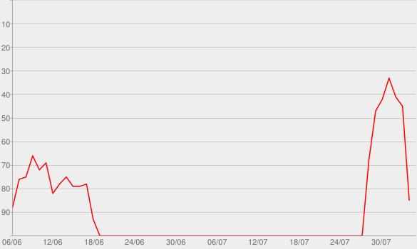Chart progress graph for 1Xtra Talks