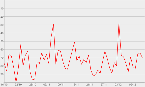 Chart progress graph for Podcasts do Arena iG - edição MP3