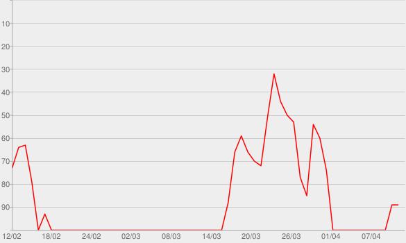 Chart progress graph for Tom Green Radio