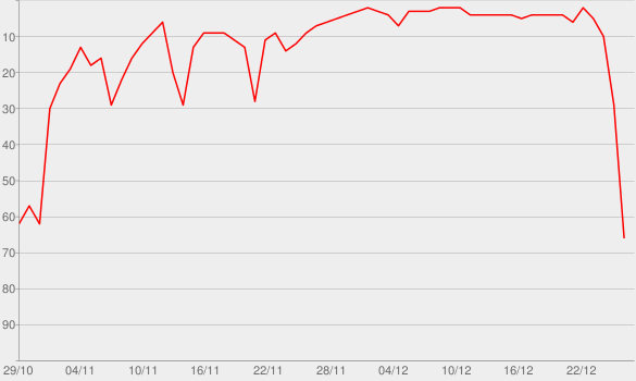 Chart progress graph for The Essential NOW That's What I Call Christmas
