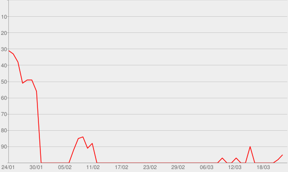 Chart progress graph for Boss Bitch