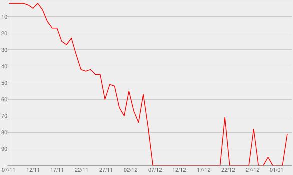 Chart progress graph for Fan Friction