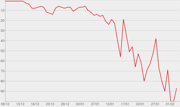 Chart progress graph for All Grown Up
