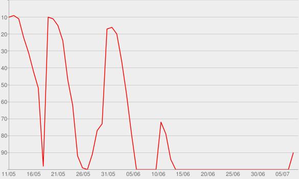Chart progress graph for Scarlett Moffatt Wants to Believe