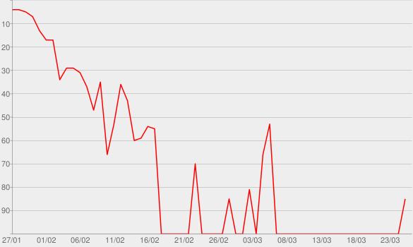 Chart progress graph for She's Gone