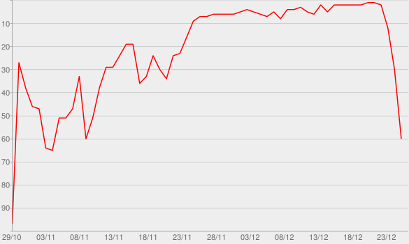 Chart progress graph for All I Want For Christmas Is You