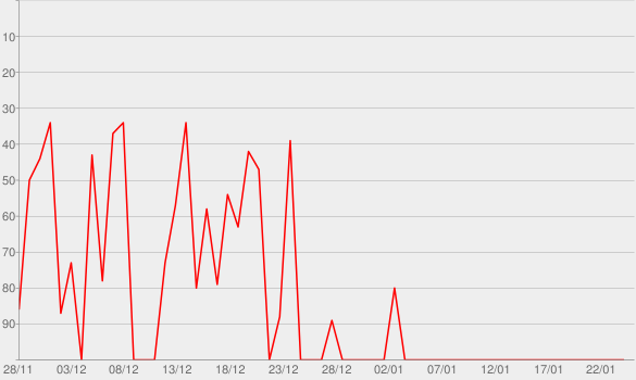 Chart progress graph for The Beach