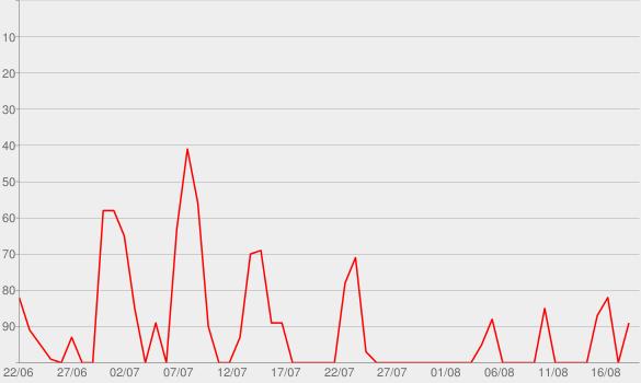 Chart progress graph for Bitte Folgen   Der Serien-Talk