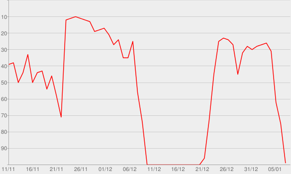 Chart progress graph for 5 years of mau5