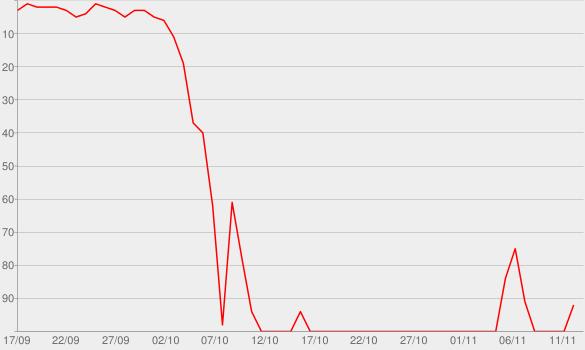 Chart progress graph for The Secret's Out