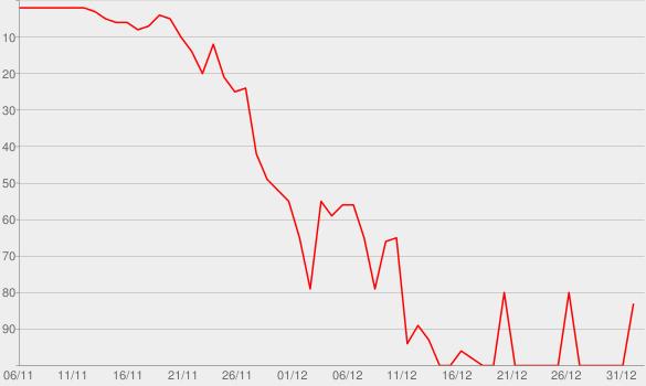 Chart progress graph for The Betrayal