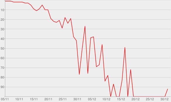 Chart progress graph for Rumor Has It