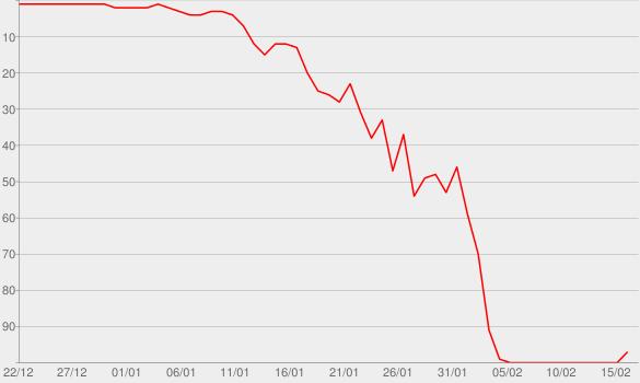 Chart progress graph for Non-Bon Voyage