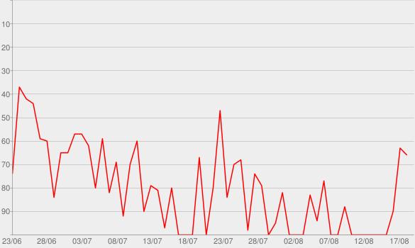 Chart progress graph for Europa heute Sendung - Deutschlandfunk