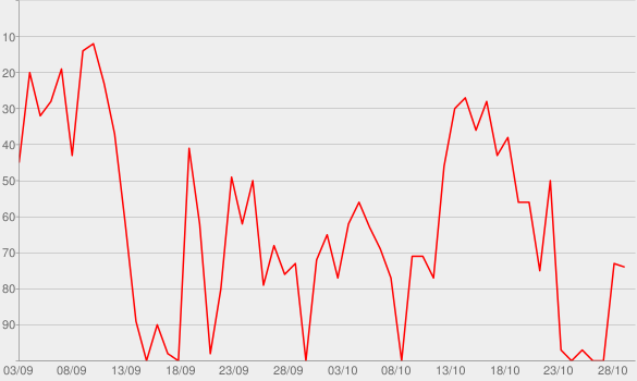 Chart progress graph for The Ryen Russillo Podcast