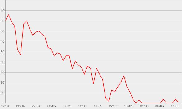 Chart progress graph for Before I Let Go (Homecoming Live Bonus Track)