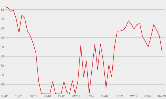 Chart progress graph for I'm not Pretty