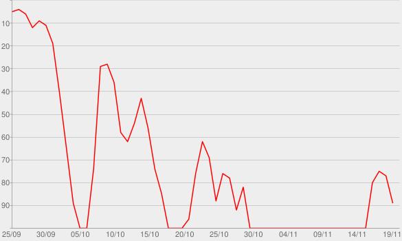 Chart progress graph for The Joe Marler Show