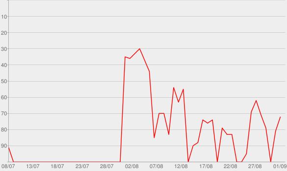 Chart progress graph for Descendants 2 (Original TV Movie Soundtrack)
