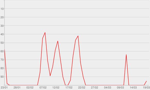 Chart progress graph for Topics