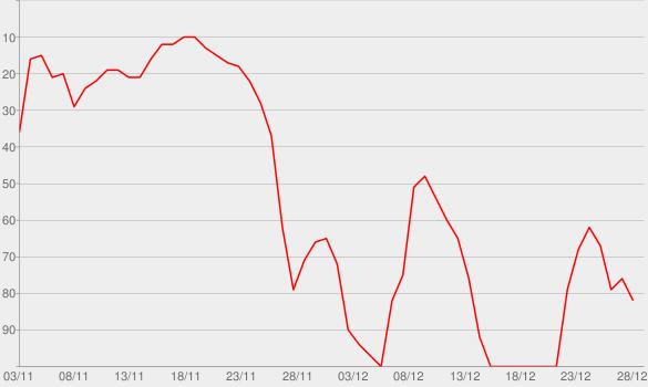 Chart progress graph for Intrigue