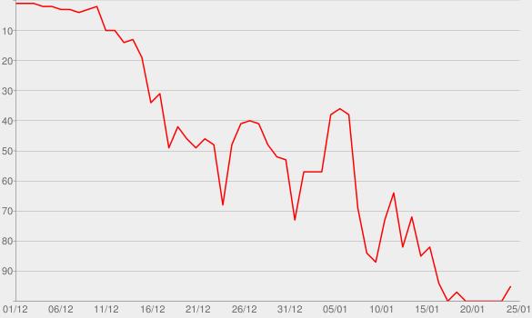 Chart progress graph for Dicked Down in Dallas