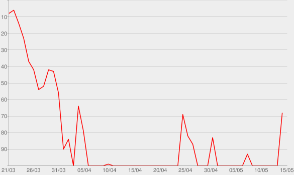 Chart progress graph for Victoria Fenberg (NO. 137)