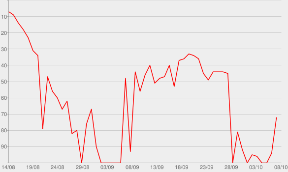 Chart progress graph for Levitating (The Blessed Madonna Remix) [feat. Madonna and Missy Elliott]