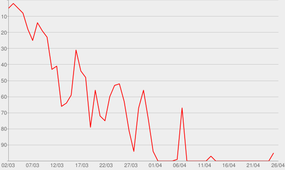 Chart progress graph for Stalker