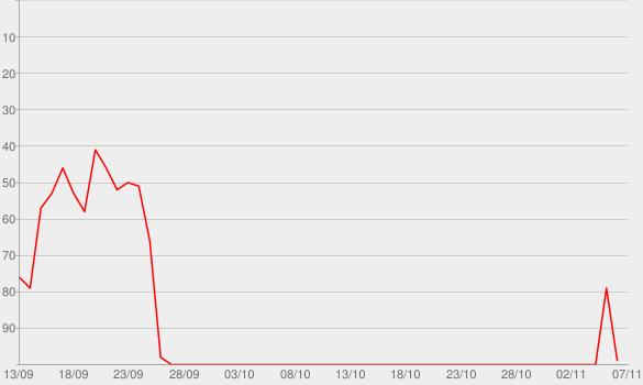 Chart progress graph for Radio Ambulante
