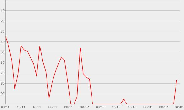 Chart progress graph for Musica (feat. Ninho)
