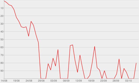 Chart progress graph for 7 Summers