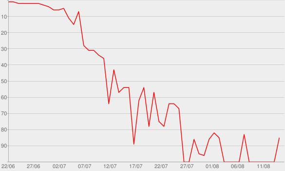 Chart progress graph for Farewell, My Lovely
