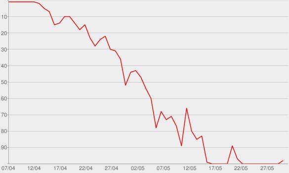 Chart progress graph for No Retreat