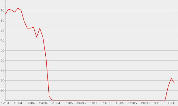 Chart progress graph for Americana II