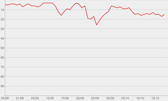 Chart progress graph for Le Cours de l'histoire